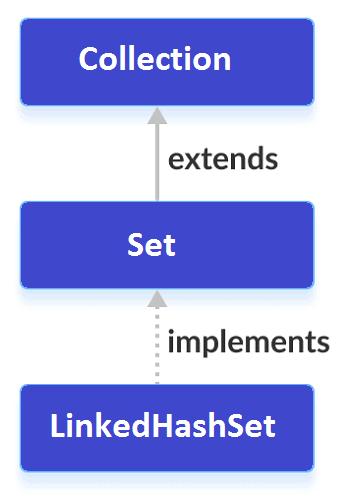 LinkedHashSet-in-Java