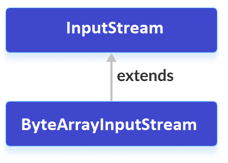 java-bytearrayinputstream