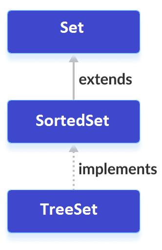 java-sortedset-implementation