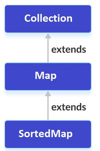 sortedmap-interfacein-java