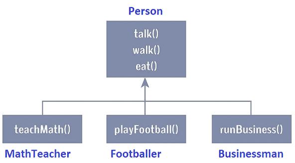 kotlin-example-inheritance