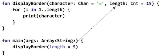 named-argument-kotlin-programming