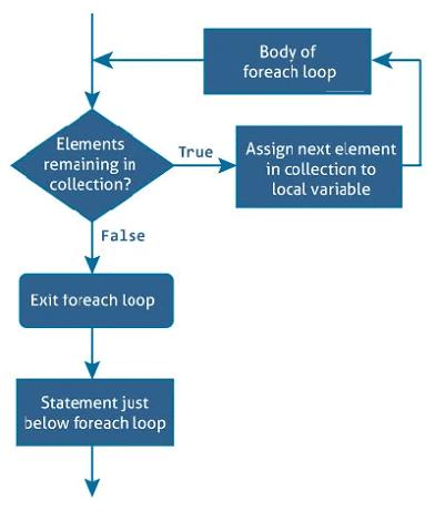 csharp-foreach-flowchart